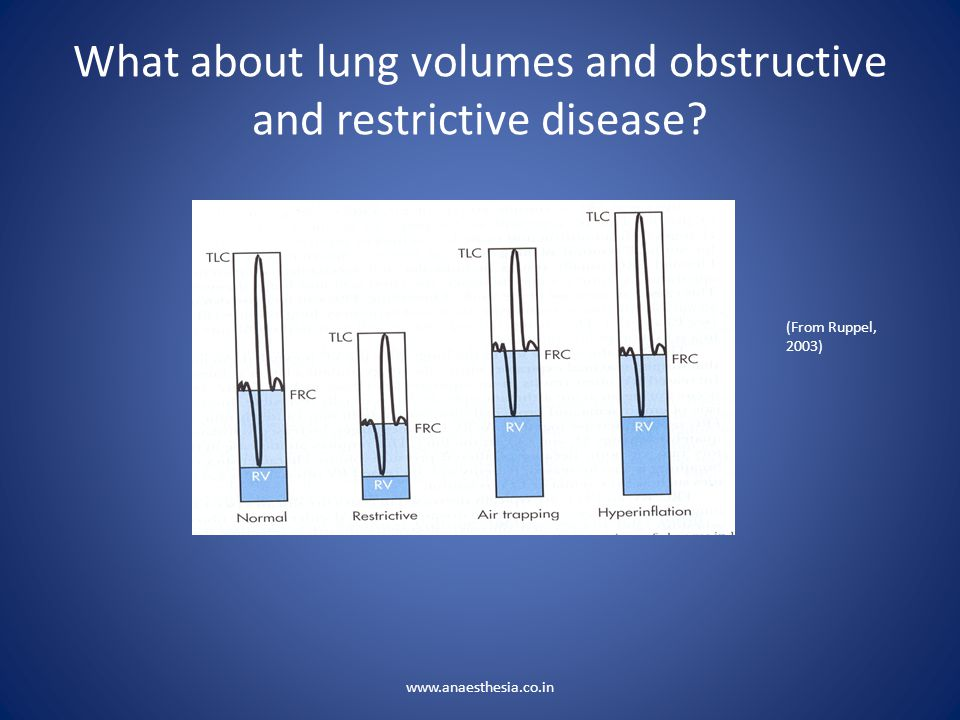 What about lung volumes and obstructive and restrictive disease
