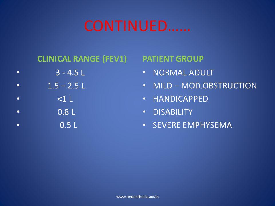 CONTINUED…… CLINICAL RANGE (FEV1) PATIENT GROUP 3 - 4.5 L 1.5 – 2.5 L
