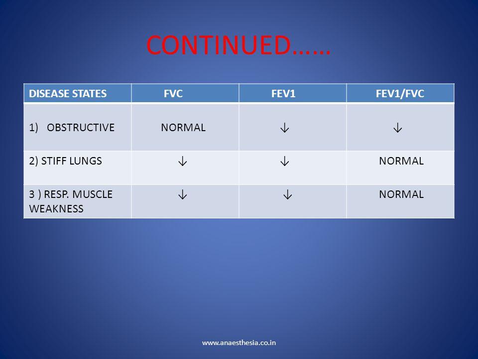 CONTINUED…… DISEASE STATES FVC FEV1 FEV1/FVC OBSTRUCTIVE NORMAL ↓