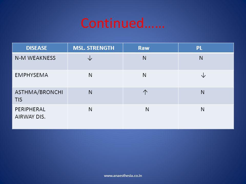 Continued…… DISEASE MSL. STRENGTH Raw PL N-M WEAKNESS ↓ N EMPHYSEMA