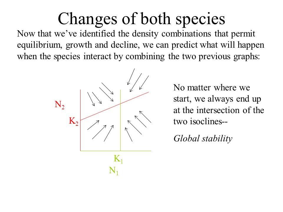 Changes of both species