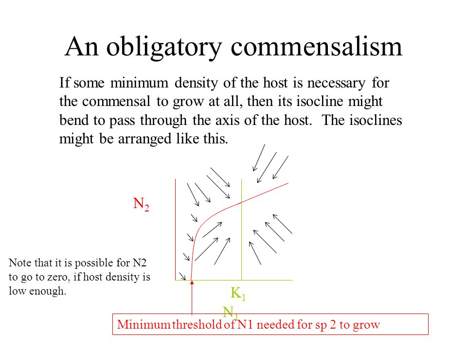An obligatory commensalism