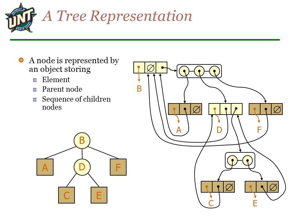 A Tree Representation  B D A C E F