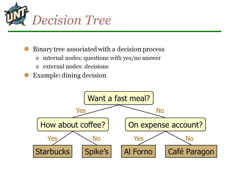 Decision Tree Want a fast meal How about coffee On expense account