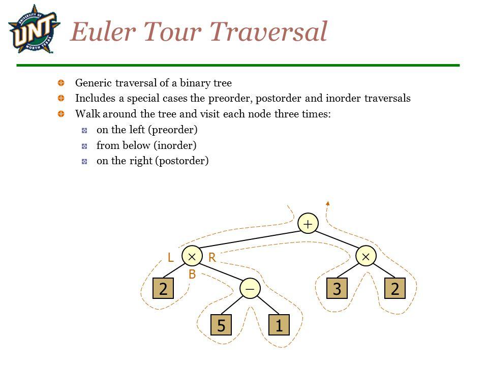 Euler Tour Traversal +  - 2 5 1 3 L B R