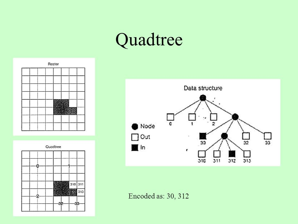 Quadtree Encoded as: 30, 312