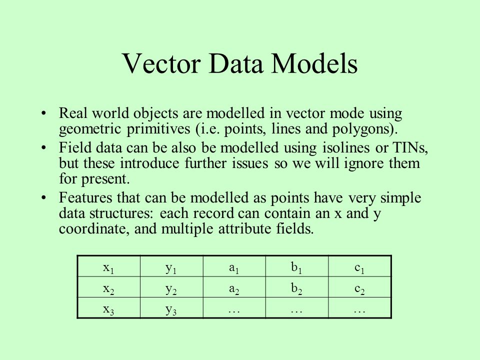 Vector Data Models Real world objects are modelled in vector mode using geometric primitives (i.e. points, lines and polygons).