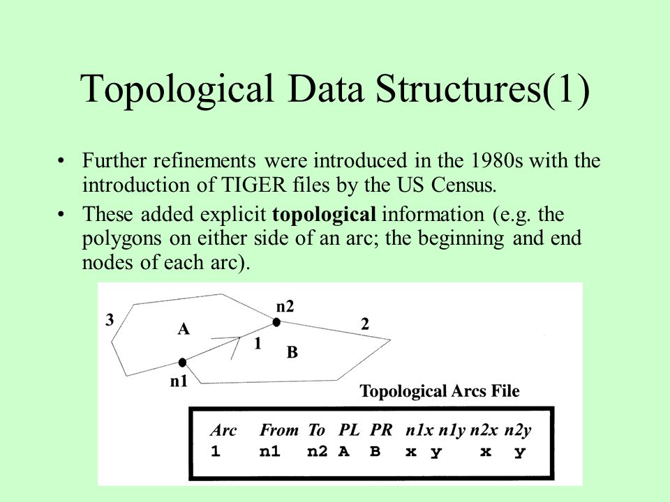Topological Data Structures(1)