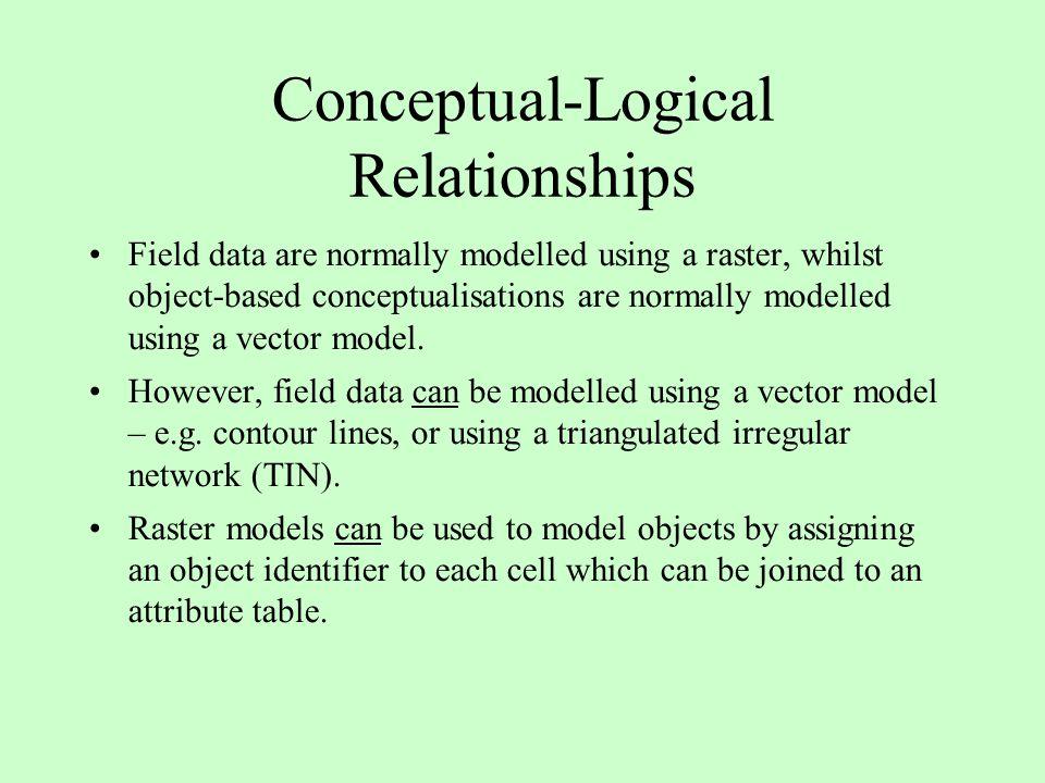 Conceptual-Logical Relationships