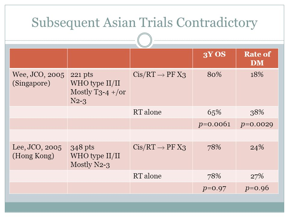 Subsequent Asian Trials Contradictory
