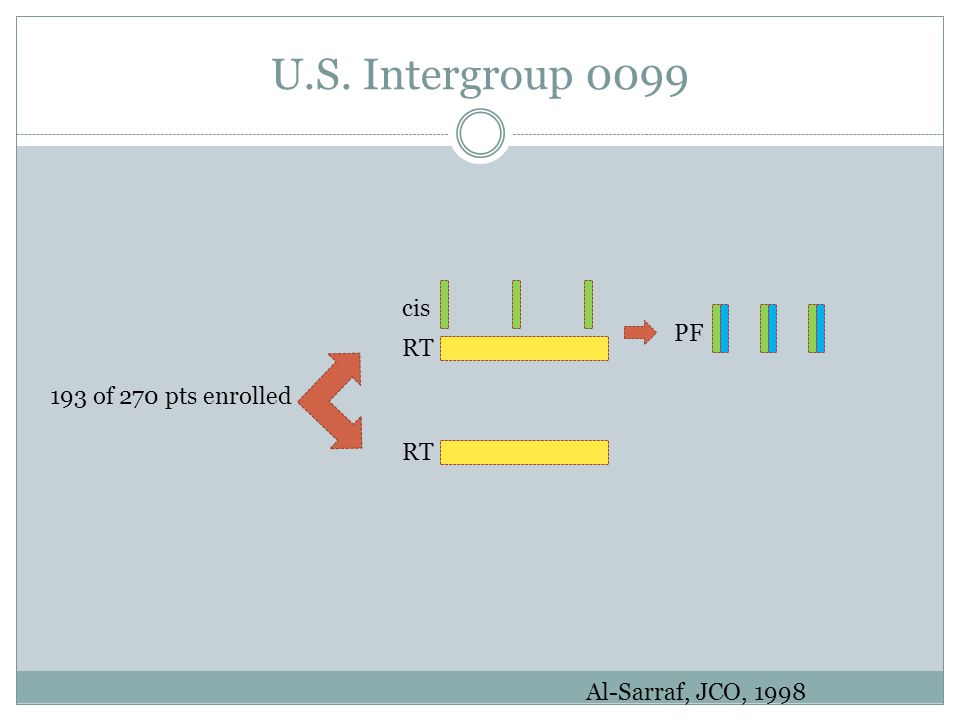 U.S. Intergroup 0099 cis PF RT 193 of 270 pts enrolled RT