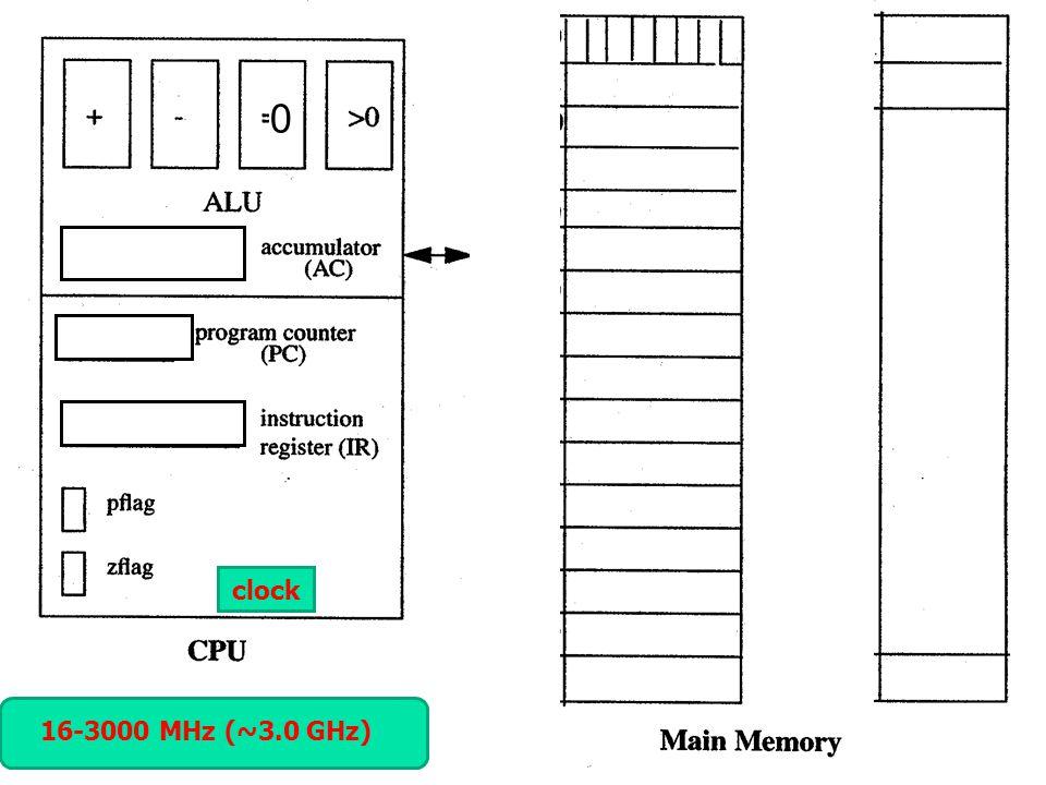clock 16-3000 MHz (~3.0 GHz)