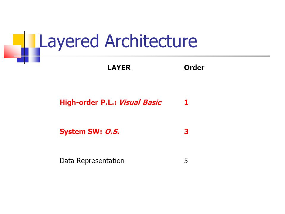 Layered Architecture LAYER Order High-order P.L.: Visual Basic 1