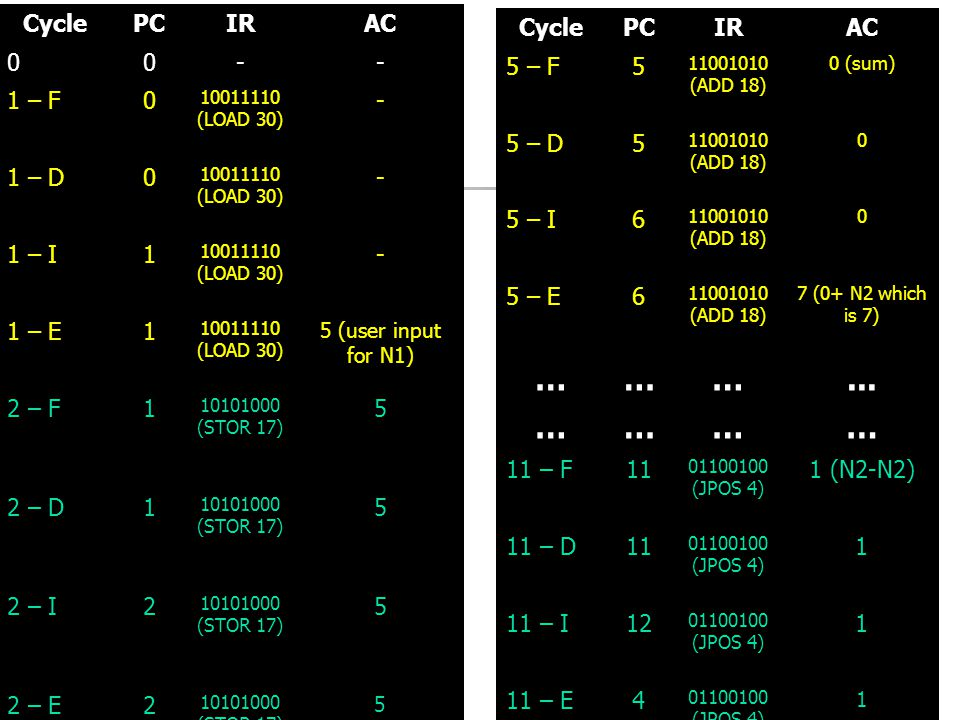 … ... … ... Cycle PC IR AC - 1 – F 1 – D 1 – I 1 1 – E 2 – F 5 2 – D