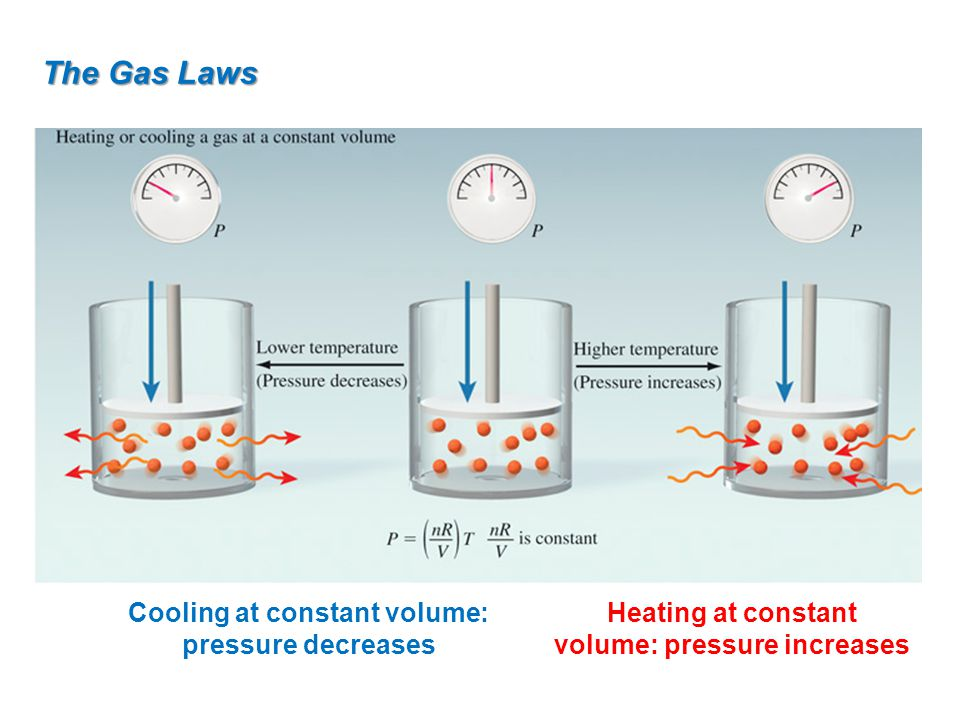 The Gas Laws Cooling at constant volume: pressure decreases