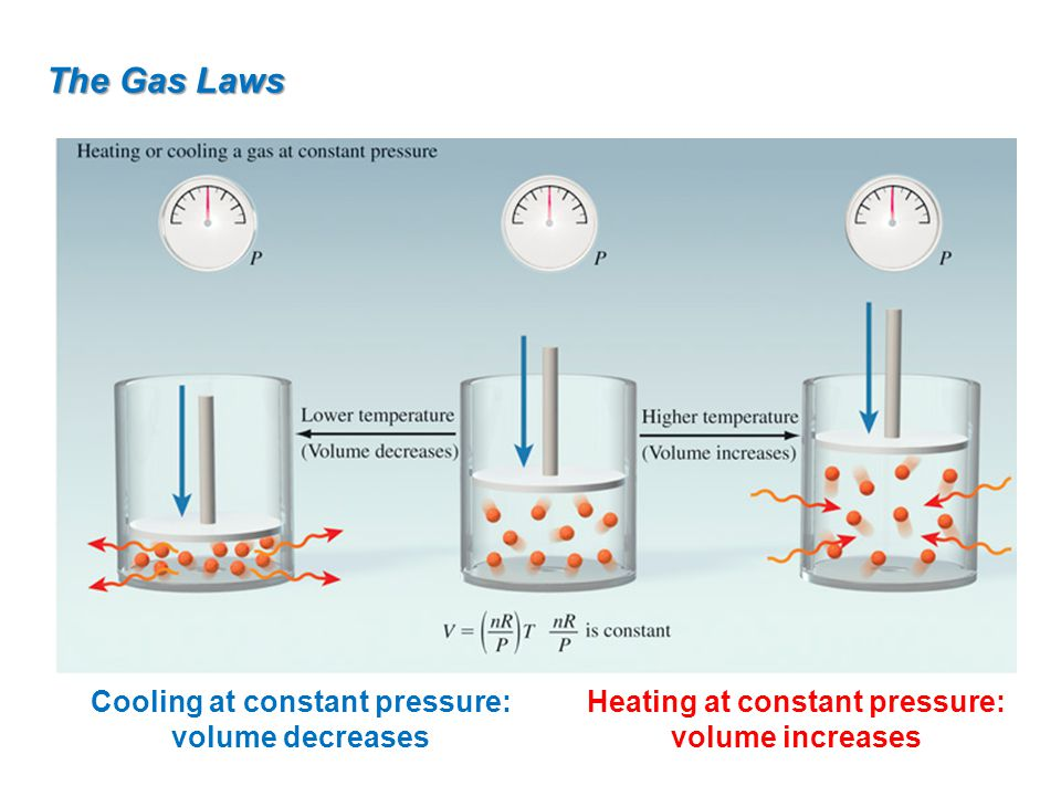 The Gas Laws Cooling at constant pressure: volume decreases