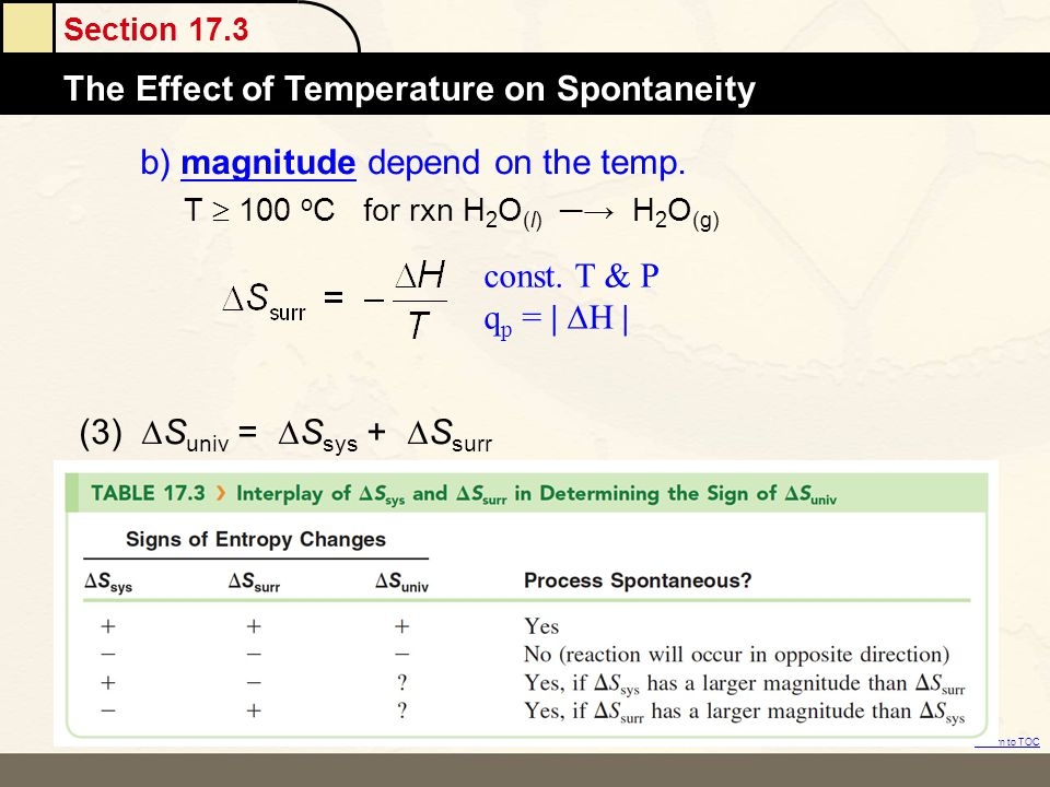 b) magnitude depend on the temp.
