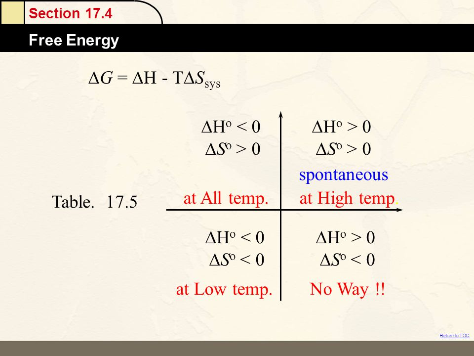 DG = DH - TDSsys DHo < 0. DSo > 0. DHo > 0. DSo < 0. at All temp. at High temp. spontaneous. at Low temp.