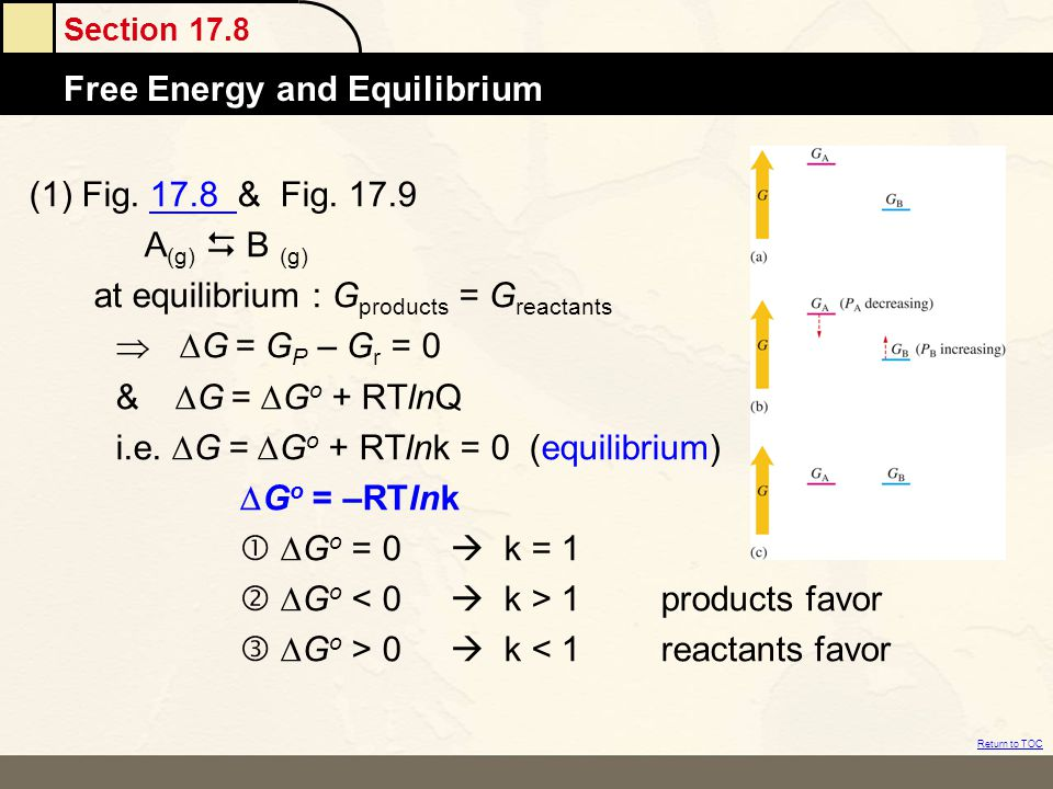 (1) Fig. 17.8 & Fig. 17.9 A(g)  B (g) at equilibrium : Gproducts = Greactants.  DG = GP – Gr = 0.