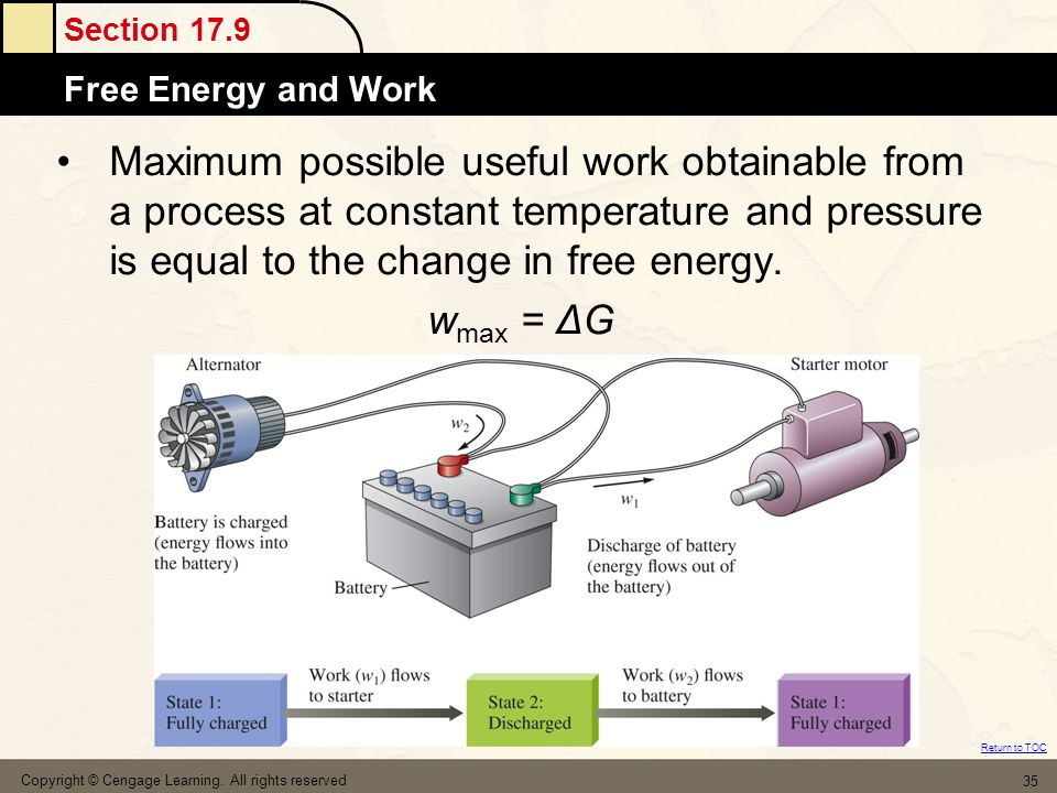 Maximum possible useful work obtainable from a process at constant temperature and pressure is equal to the change in free energy.