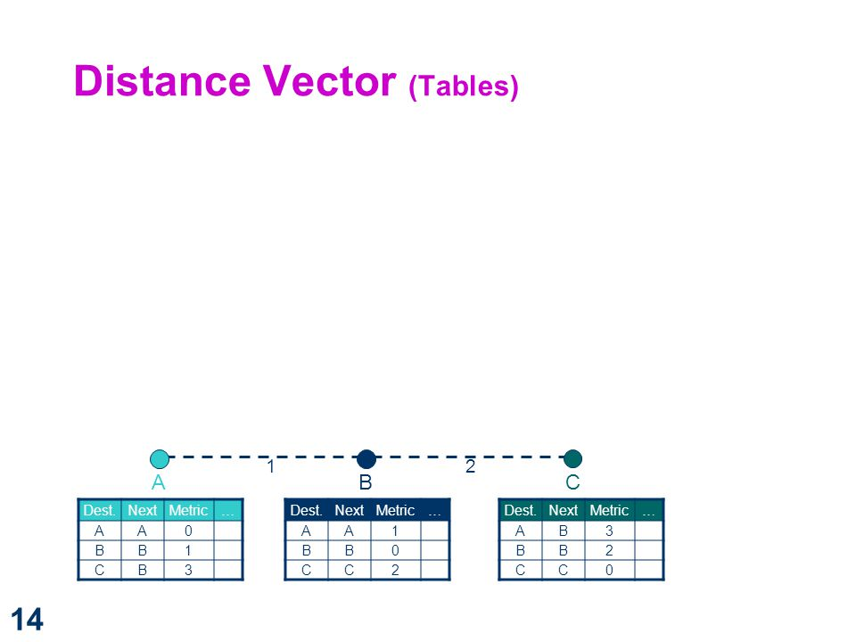 Distance Vector (Tables)