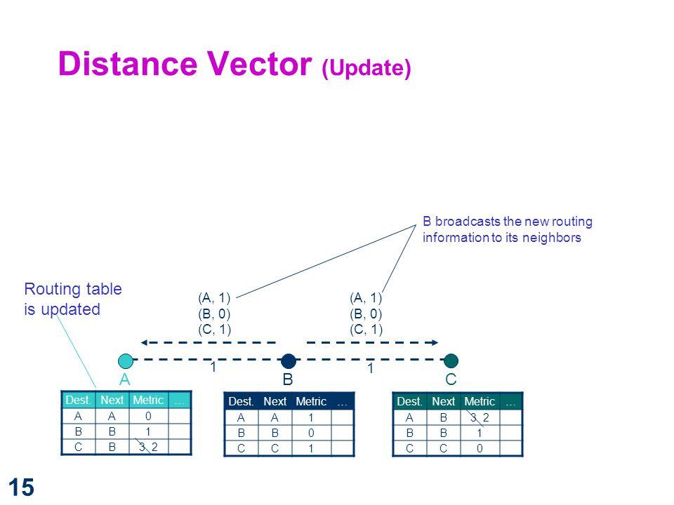 Distance Vector (Update)