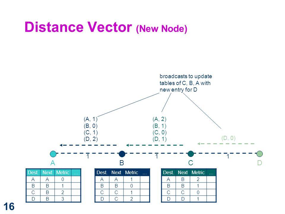 Distance Vector (New Node)
