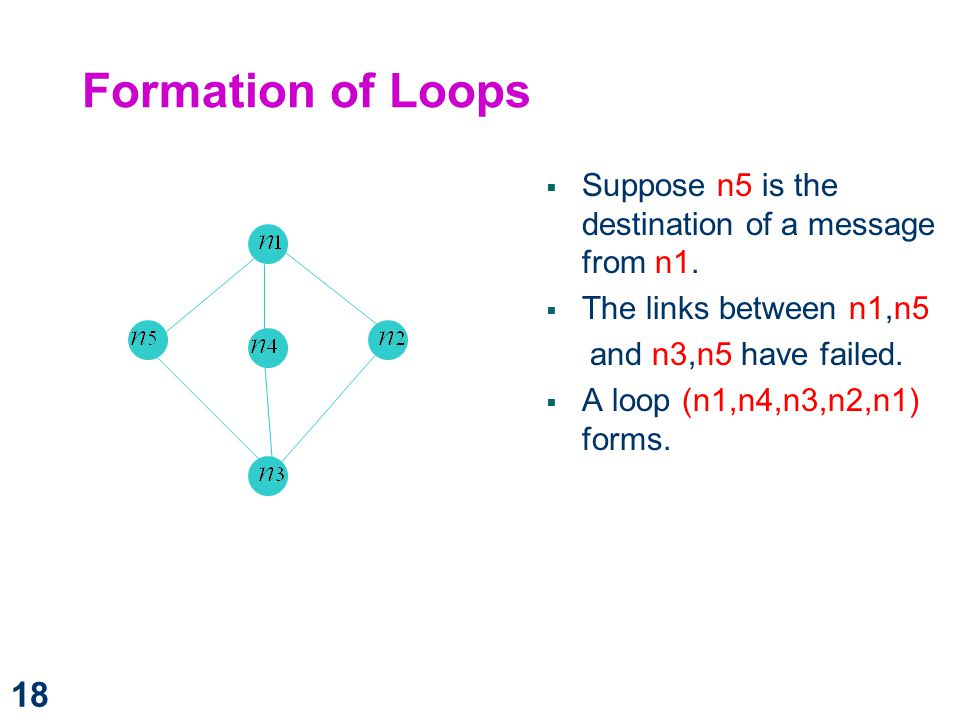 Formation of Loops Suppose n5 is the destination of a message from n1.