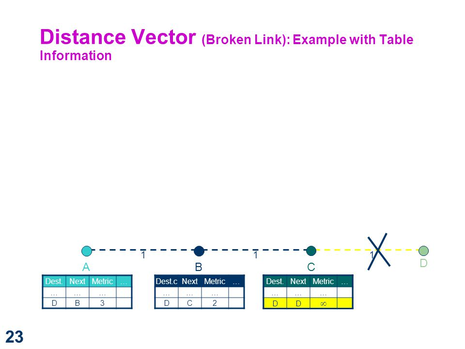 Distance Vector (Broken Link): Example with Table Information