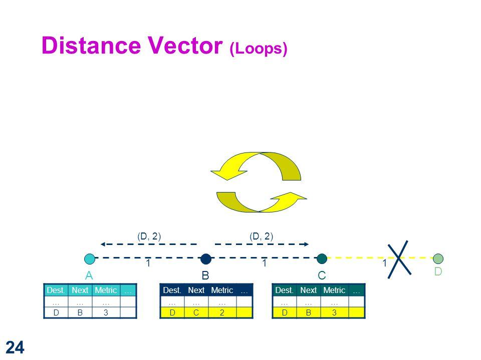Distance Vector (Loops)