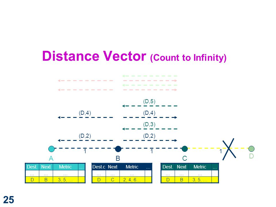 Distance Vector (Count to Infinity)