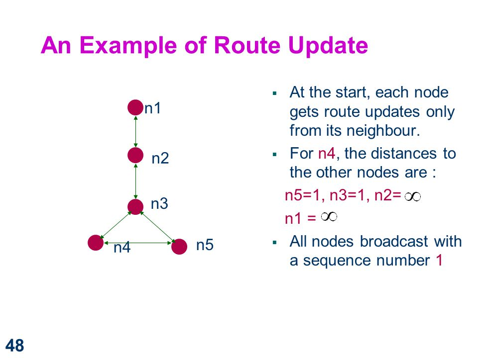 An Example of Route Update