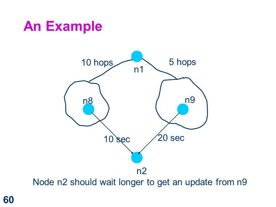 An Example 10 hops 5 hops n1 n9 n8 20 sec 10 sec n2