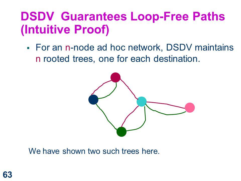 DSDV Guarantees Loop-Free Paths (Intuitive Proof)