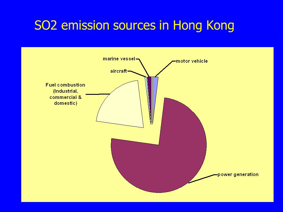 SO2 emission sources in Hong Kong
