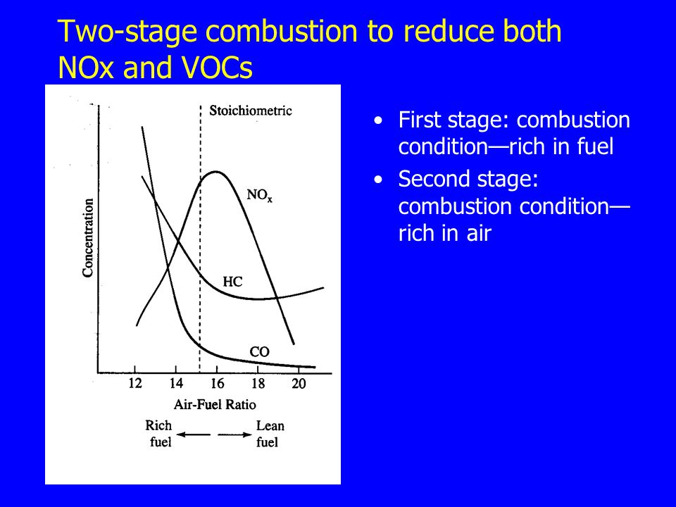 Two-stage combustion to reduce both NOx and VOCs