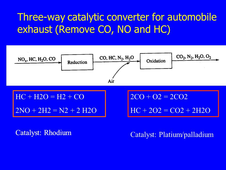 Three-way catalytic converter for automobile exhaust (Remove CO, NO and HC)