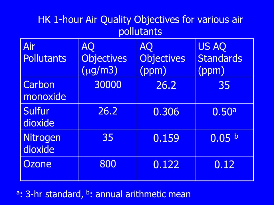 HK 1-hour Air Quality Objectives for various air pollutants
