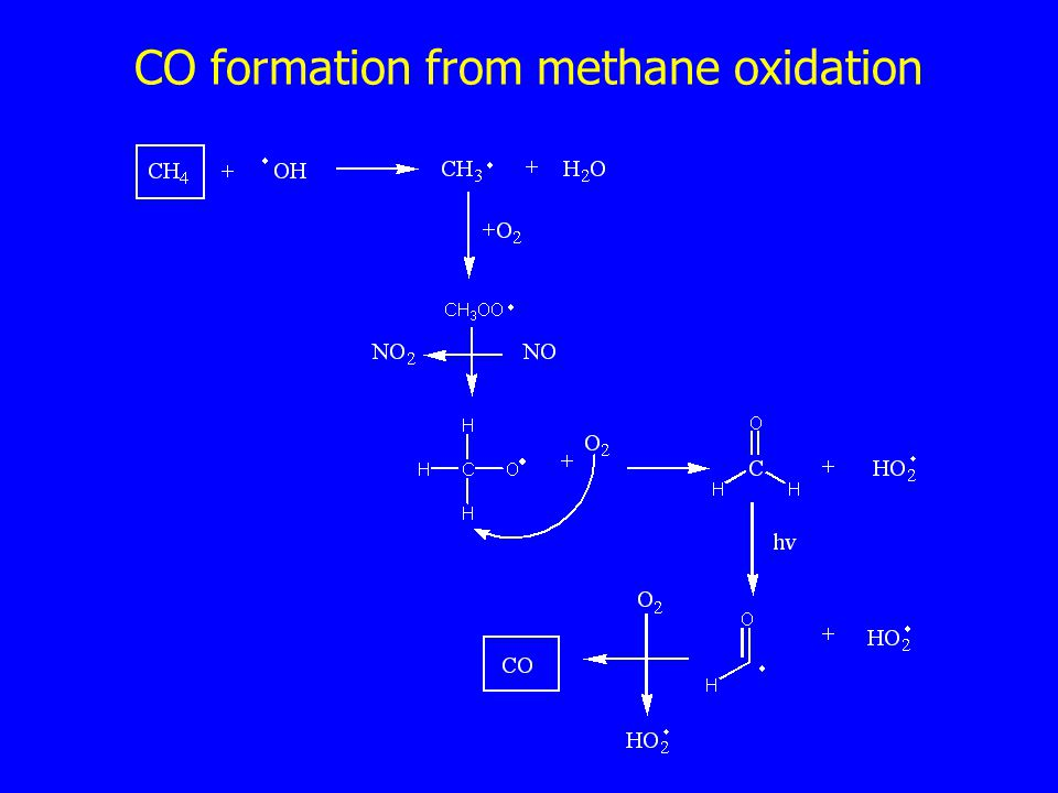 CO formation from methane oxidation