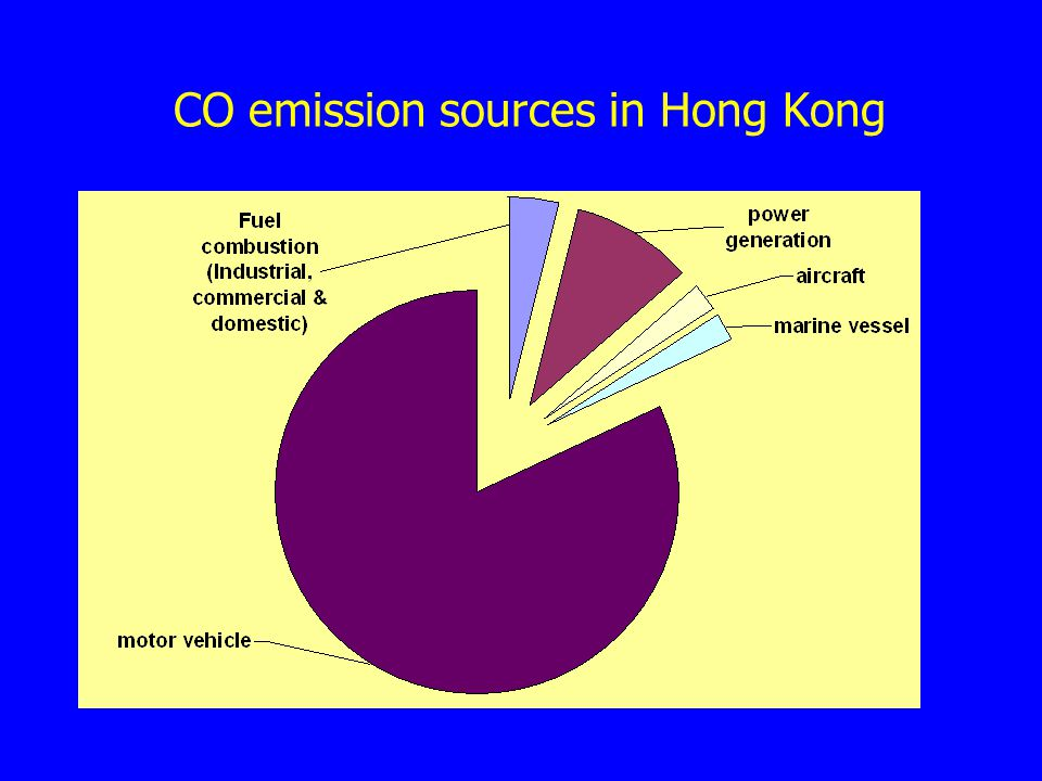 CO emission sources in Hong Kong