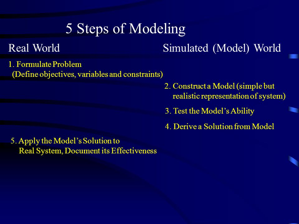 5 Steps of Modeling Real World Simulated (Model) World