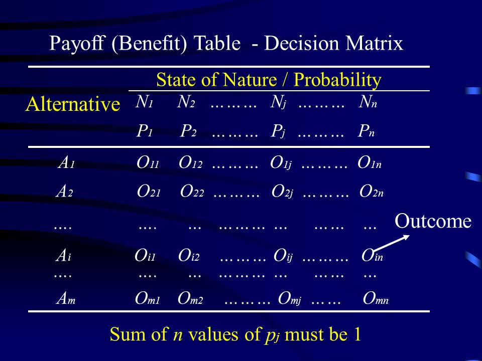 Payoff (Benefit) Table - Decision Matrix