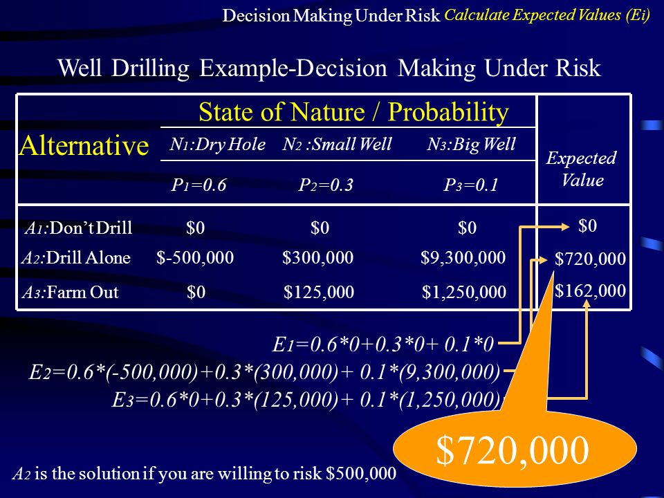 $720,000 Alternative State of Nature / Probability