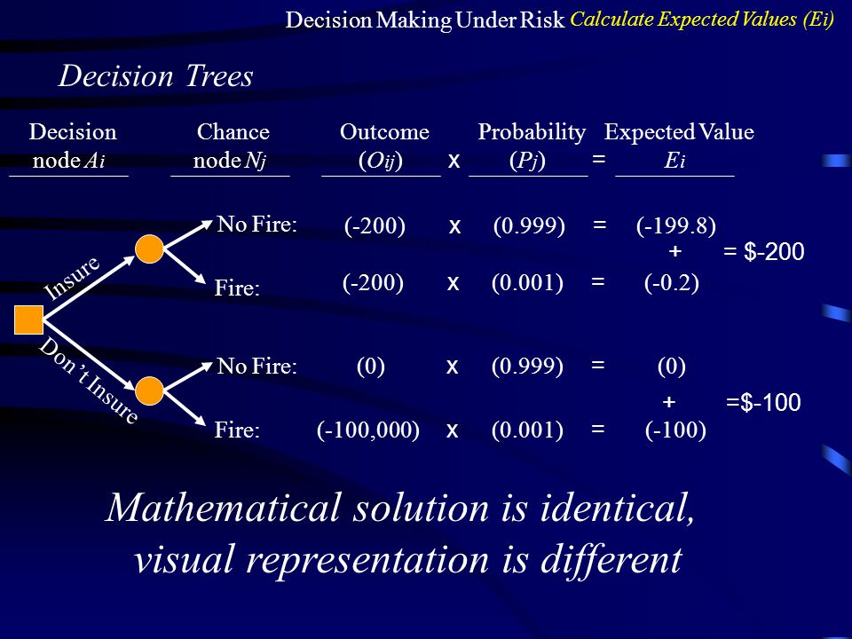 Mathematical solution is identical, visual representation is different
