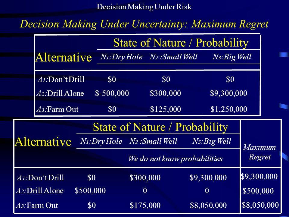 Alternative Alternative State of Nature / Probability