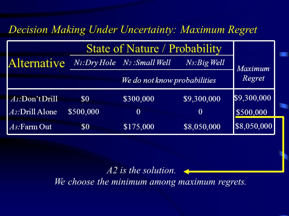 Alternative State of Nature / Probability