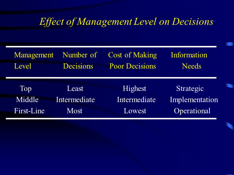 Effect of Management Level on Decisions