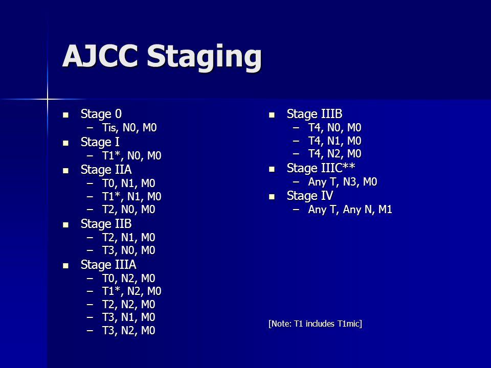 AJCC Staging Stage 0 Stage I Stage IIA Stage IIB Stage IIIA Stage IIIB