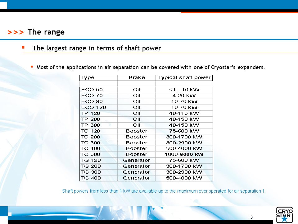 The range The largest range in terms of shaft power