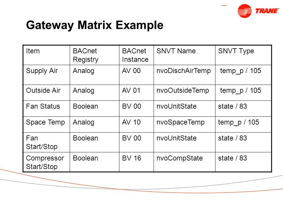 Gateway Matrix Example